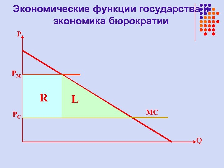 Экономические функции государства и экономика бюрократии P PM R PС L MC Q