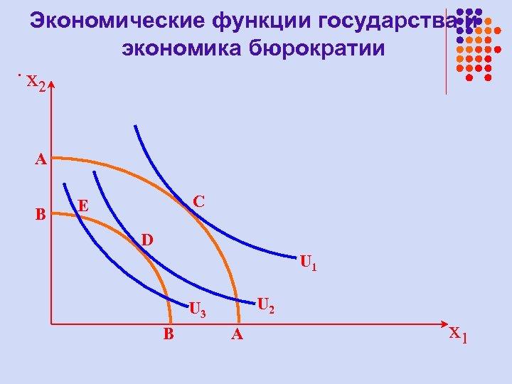 Экономические функции государства и экономика бюрократии . x 2 A B C E D