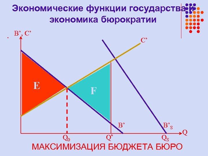 Экономические функции государства и экономика бюрократии. B', C' C' E F B' Q 0