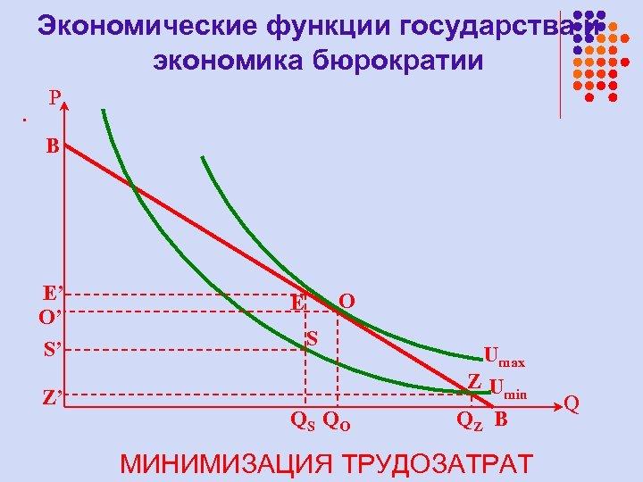Экономические функции государства и экономика бюрократии. P B E' O' S' Z' O E