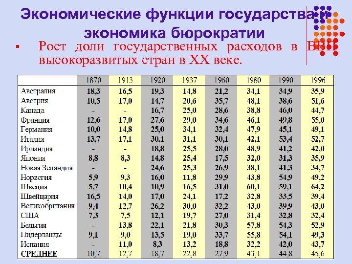 Экономические функции государства и экономика бюрократии § Рост доли государственных расходов в ВВП высокоразвитых