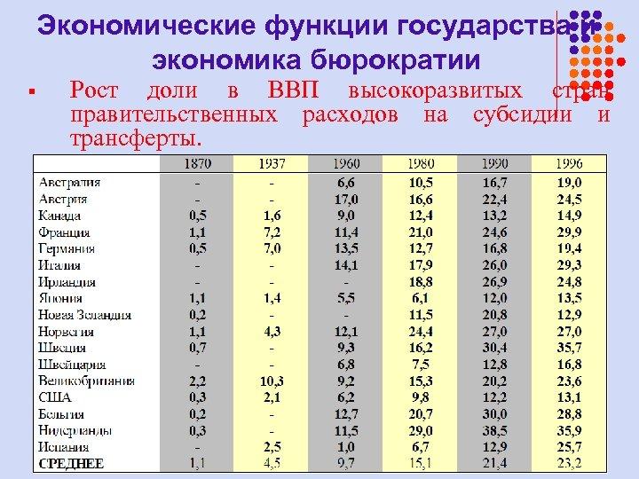 Экономические функции государства и экономика бюрократии § Рост доли в ВВП высокоразвитых стран правительственных