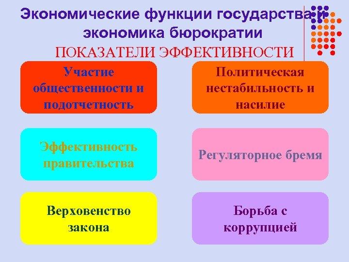Экономические функции государства и экономика бюрократии ПОКАЗАТЕЛИ ЭФФЕКТИВНОСТИ Участие общественности и подотчетность Политическая нестабильность