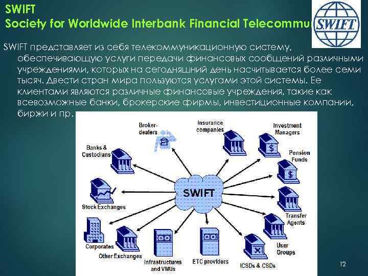 SWIFT Society for Worldwide Interbank Financial Telecommunication SWIFT представляет из себя телекоммуникационную систему, обеспечивающую