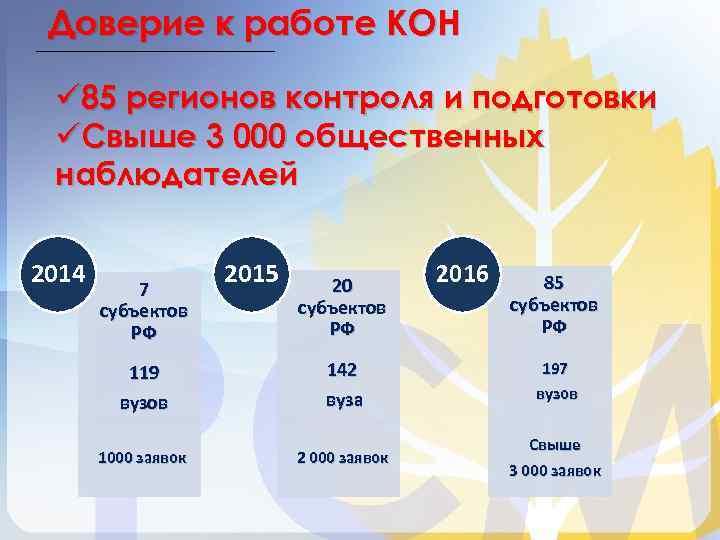 Доверие к работе КОН ü 85 регионов контроля и подготовки üСвыше 3 000 общественных