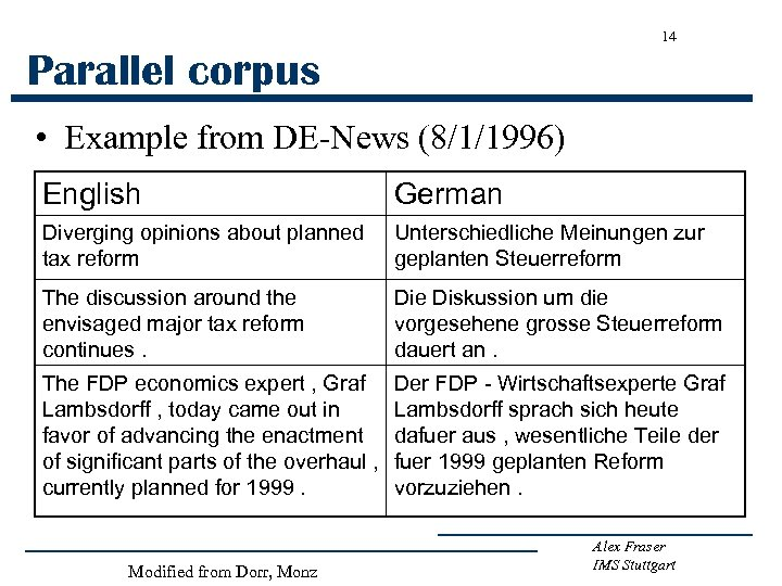 14 Parallel corpus • Example from DE-News (8/1/1996) English German Diverging opinions about planned
