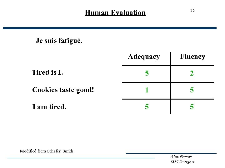 Human Evaluation 36 Je suis fatigué. Adequacy Fluency Tired is I. 5 2 Cookies