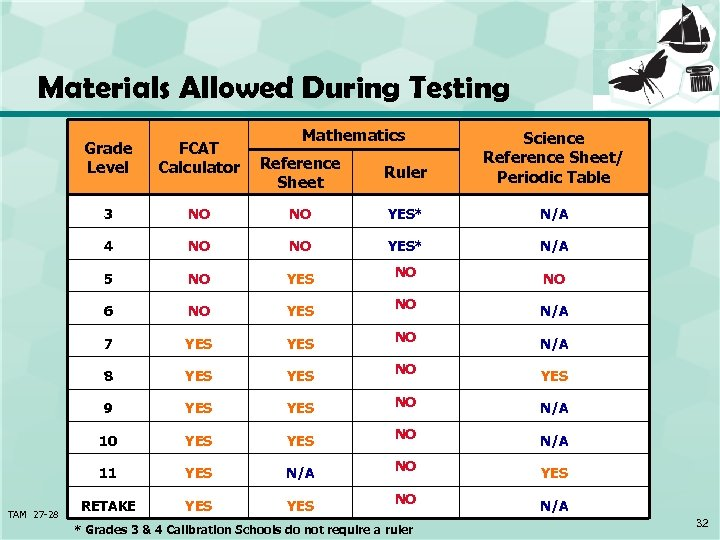 Materials Allowed During Testing Mathematics Reference Sheet Ruler Science Reference Sheet/ Periodic Table NO