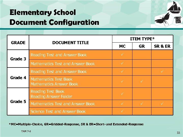 Elementary School Document Configuration GRADE DOCUMENT TITLE ITEM TYPE* MC Mathematics Test Book Mathematics