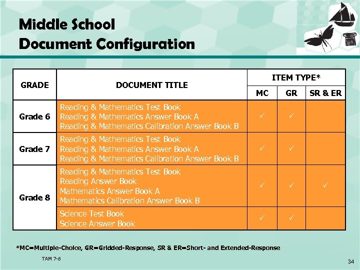 Middle School Document Configuration GRADE DOCUMENT TITLE ITEM TYPE* MC GR Grade 6 Reading