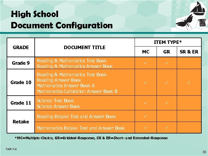 High School Document Configuration GRADE DOCUMENT TITLE ITEM TYPE* MC GR Reading & Mathematics