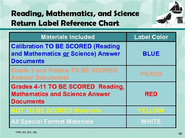 Reading, Mathematics, and Science Return Label Reference Chart Materials Included Calibration TO BE SCORED