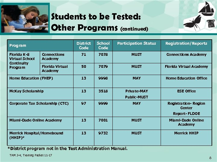 Students to be Tested: Other Programs (continued) District Code School Code Participation Status Registration/Reports