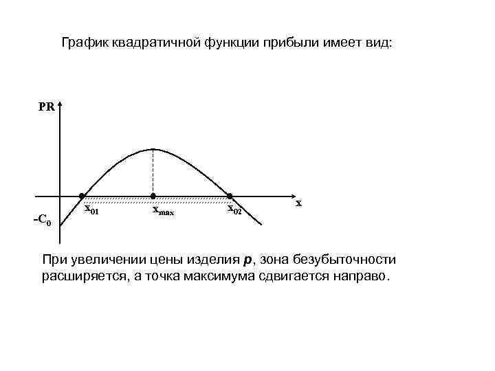 График квадратичной функции прибыли имеет вид: PR -C 0 x 01 xmax x 02