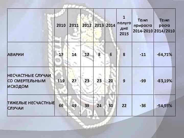 1 Темп полуго 2010 2011 2012 2013 2014 прироста дие 2014 -2010 2014/2010