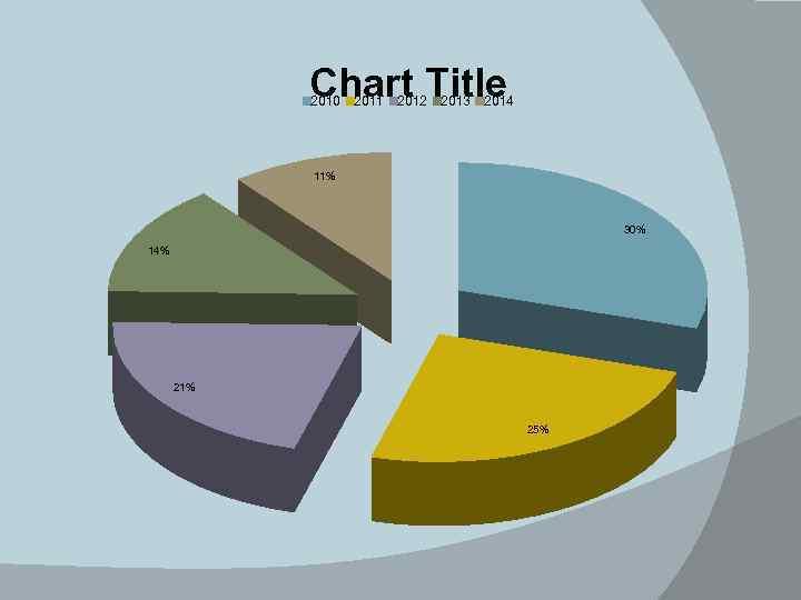 Chart Title 2010 2011 2012 2013 2014 11% 30% 14% 21% 25%