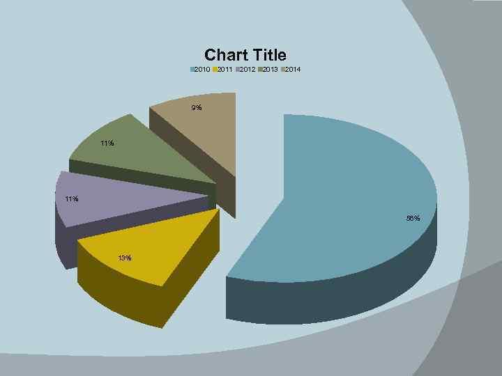 Chart Title 2010 2011 2012 2013 2014 9% 11% 56% 13%