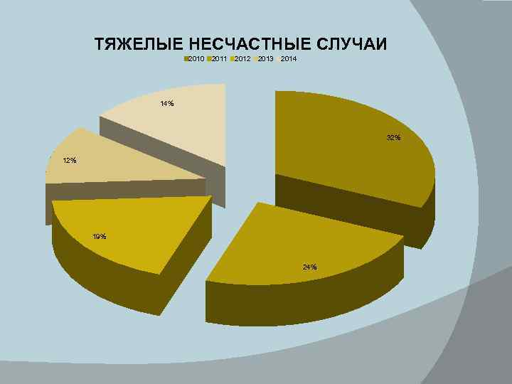 ТЯЖЕЛЫЕ НЕСЧАСТНЫЕ СЛУЧАИ 2010 2011 2012 2013 2014 14% 32% 19% 24%