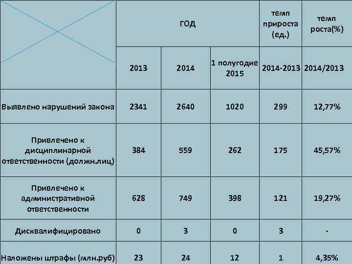 темп прироста (ед. ) ГОД темп роста(%) 1 полугодие 2014 -2013 2014/2013 2015