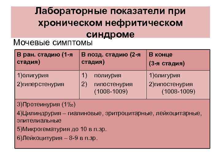 Лабораторные показатели при хроническом нефритическом синдроме Мочевые симптомы В ран. стадию (1 -я стадия)