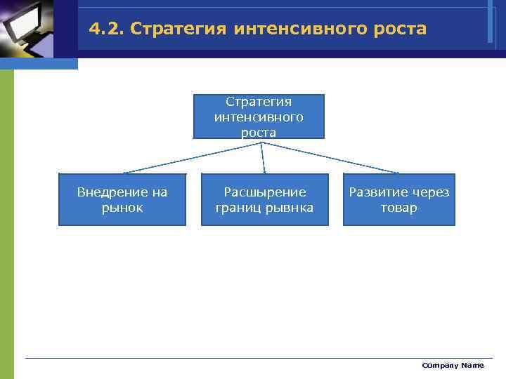 4. 2. Стратегия интенсивного роста Внедрение на рынок Расшырение границ рывнка Развитие через товар