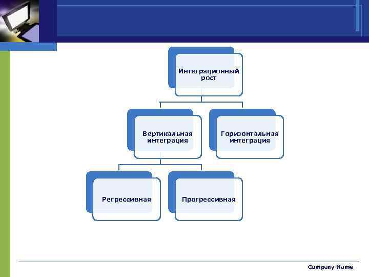 Интеграционный рост Вертикальная интеграция Регрессивная Горизонтальная интеграция Прогрессивная Company Name