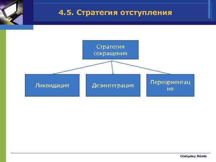 4. 5. Стратегия отступления Стратегия сокращения Ликвидация Дезинтеграция Переориентац ия Company Name