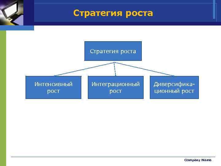 Стратегия роста Интенсивный рост Интеграционный рост Диверсификационный рост Company Name