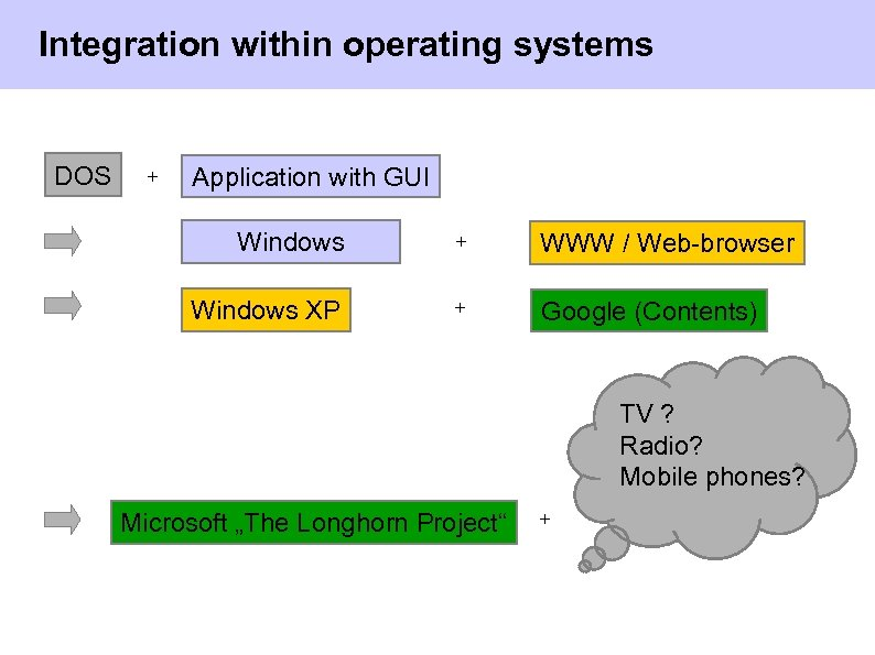Integration within operating systems DOS + Application with GUI Windows + WWW / Web-browser