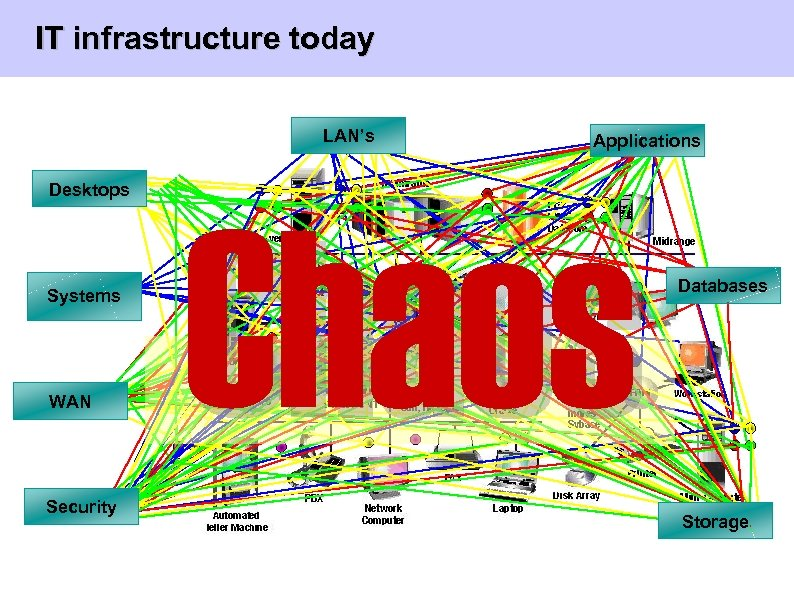 IT infrastructure today LAN's Desktops Systems WAN Applications Chaos Security Databases Storage Universität Rostock