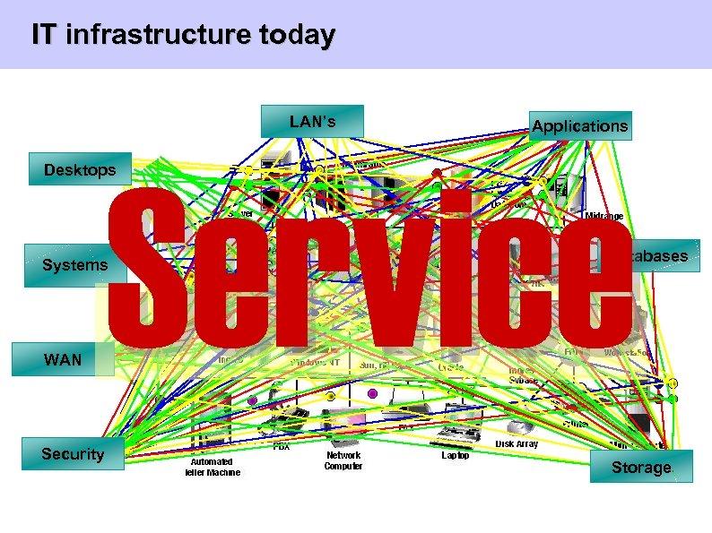IT infrastructure today LAN's Applications Service Desktops Databases Systems WAN Security Storage Universität Rostock
