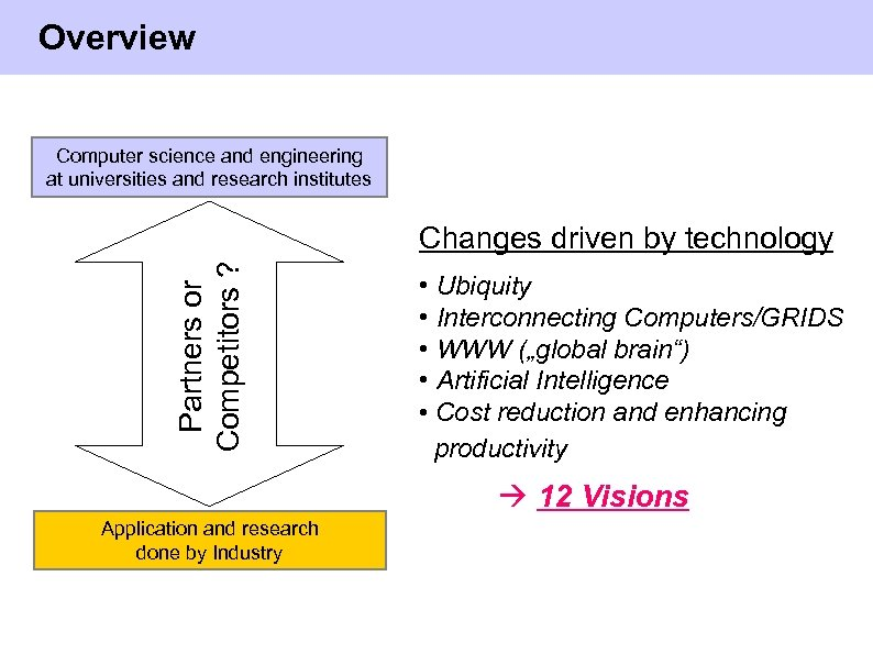 Overview Computer science and engineering at universities and research institutes C Partners or Competitors