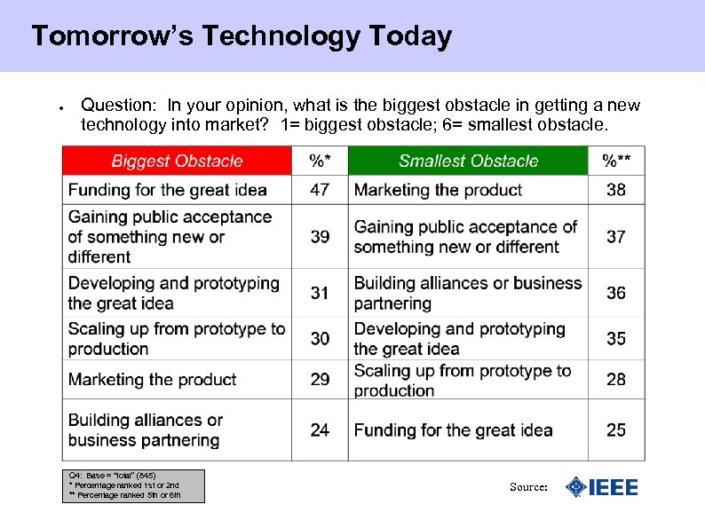 Tomorrow's Technology Today ● Question: In your opinion, what is the biggest obstacle in