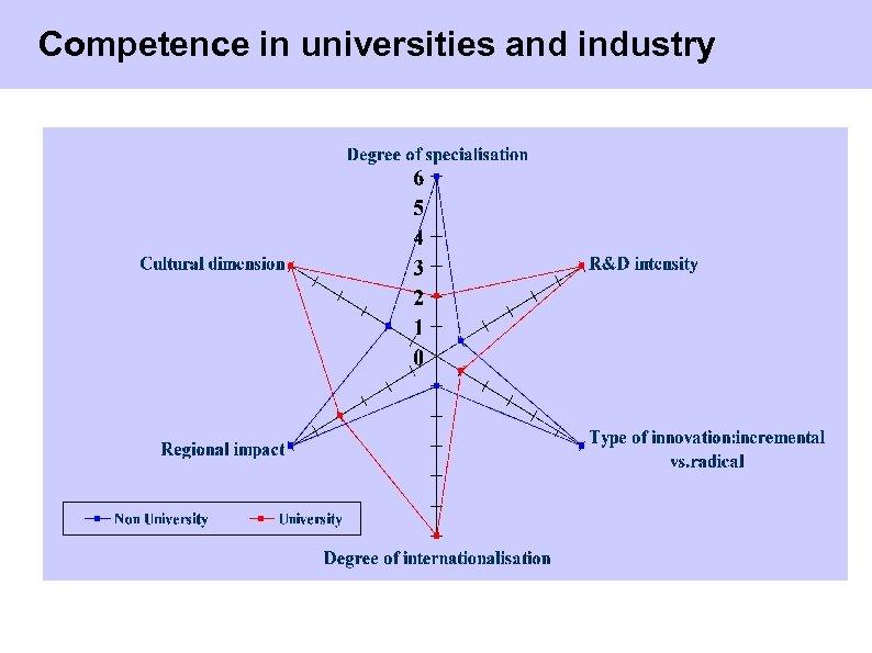 Competence in universities and industry Universität Rostock © Herwig Unger 31/40