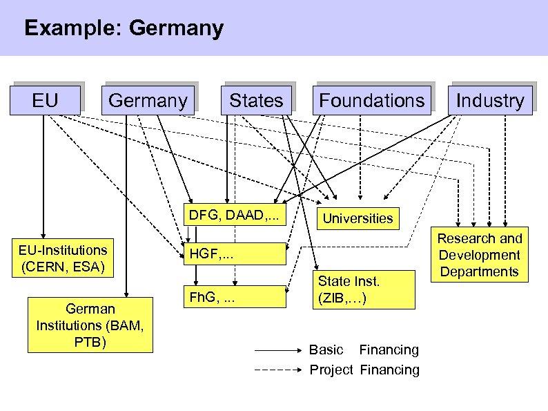Example: Germany EU Germany States DFG, DAAD, . . . EU-Institutions (CERN, ESA) Foundations