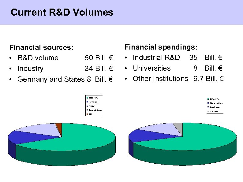 Current R&D Volumes Financial sources: • R&D volume 50 Bill. € • Industry 34
