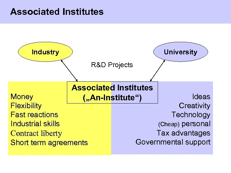 Associated Institutes Industry University R&D Projects Money Flexibility Fast reactions Industrial skills Associated Institutes