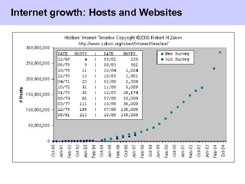 Internet growth: Hosts and Websites Universität Rostock © Herwig Unger 4/40