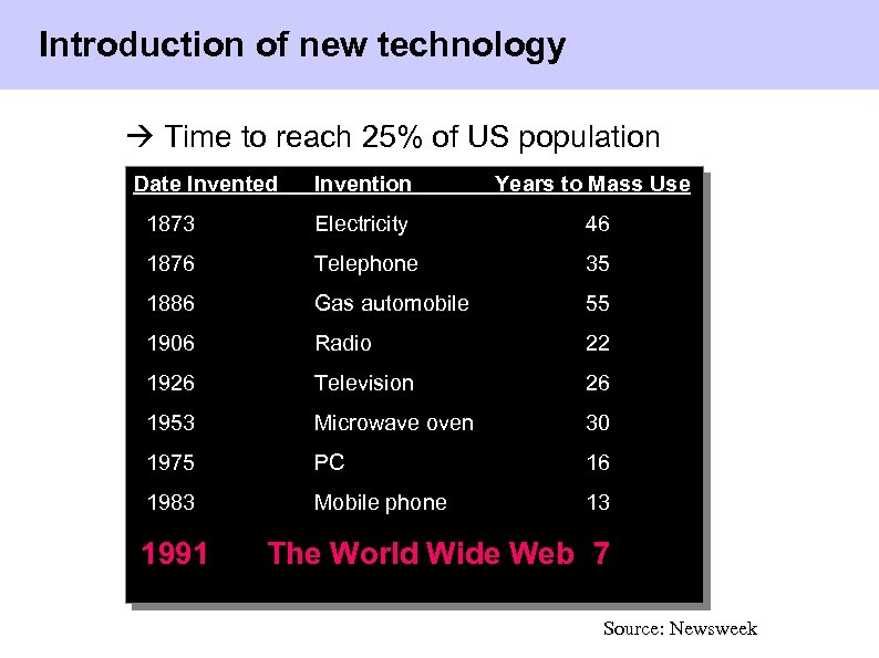 Introduction of new technology Time to reach 25% of US population Date Invented Invention