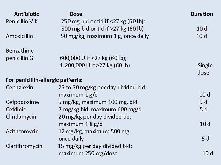 Antibiotic Dose Duration Penicillin V K 250 mg bid or tid if <27 kg
