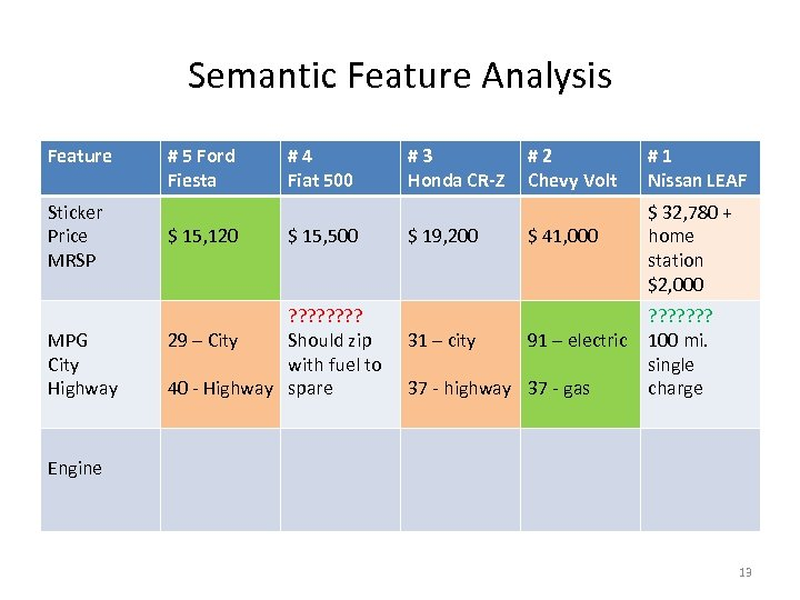 Semantic Feature Analysis Feature Sticker Price MRSP MPG City Highway # 5 Ford Fiesta