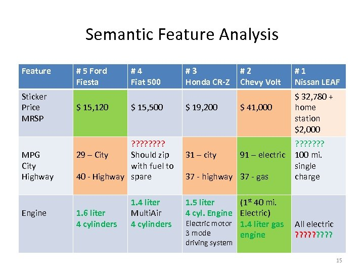 Semantic Feature Analysis Feature Sticker Price MRSP MPG City Highway Engine # 5 Ford