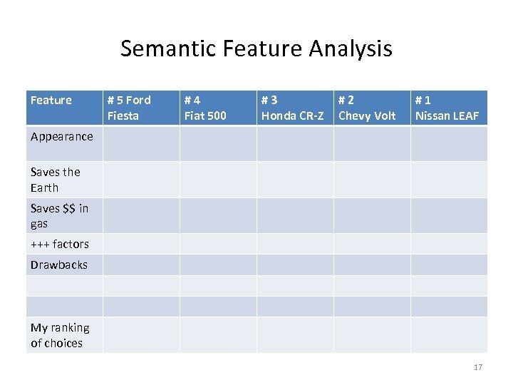 Semantic Feature Analysis Feature # 5 Ford Fiesta #4 Fiat 500 #3 Honda CR-Z