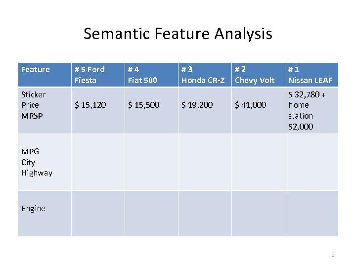 Semantic Feature Analysis Feature Sticker Price MRSP # 5 Ford Fiesta $ 15, 120