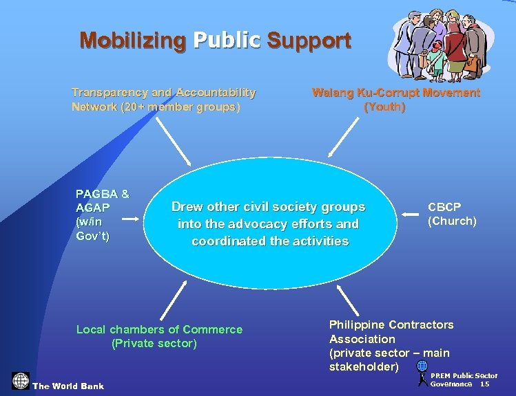 Mobilizing Public Support Transparency and Accountability Network (20+ member groups) PAGBA & AGAP (w/in