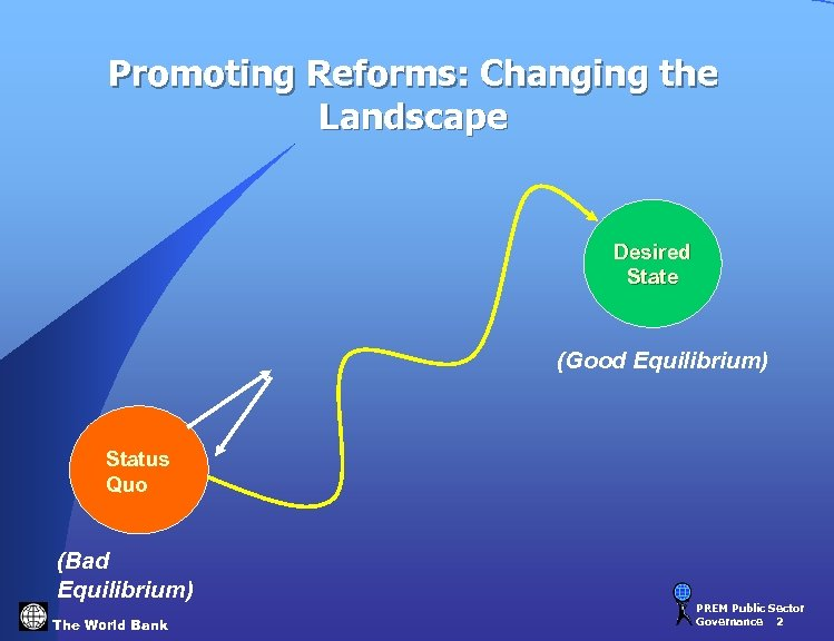 Promoting Reforms: Changing the Landscape Desired State (Good Equilibrium) Status Quo (Bad Equilibrium) The