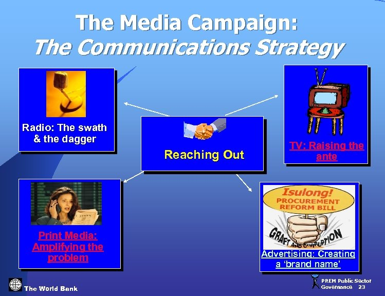 The Media Campaign: The Communications Strategy Radio: The swath & the dagger Reaching Out