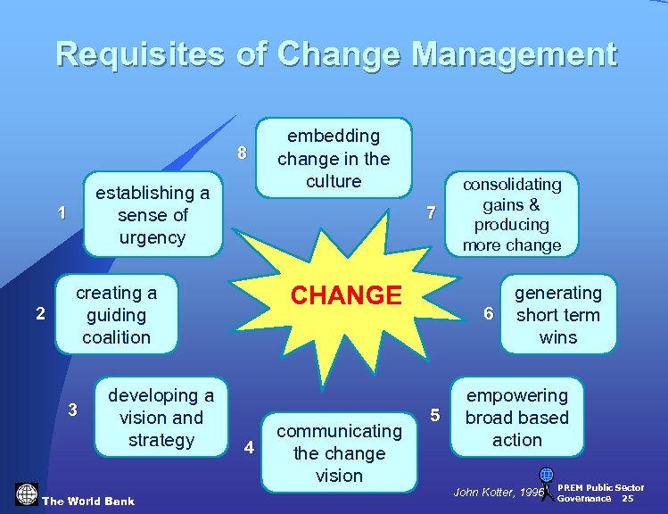Requisites of Change Management 8 establishing a sense of urgency 1 2 7 CHANGE