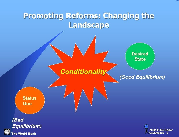 Promoting Reforms: Changing the Landscape Desired State Conditionality (Good Equilibrium) Status Quo (Bad Equilibrium)