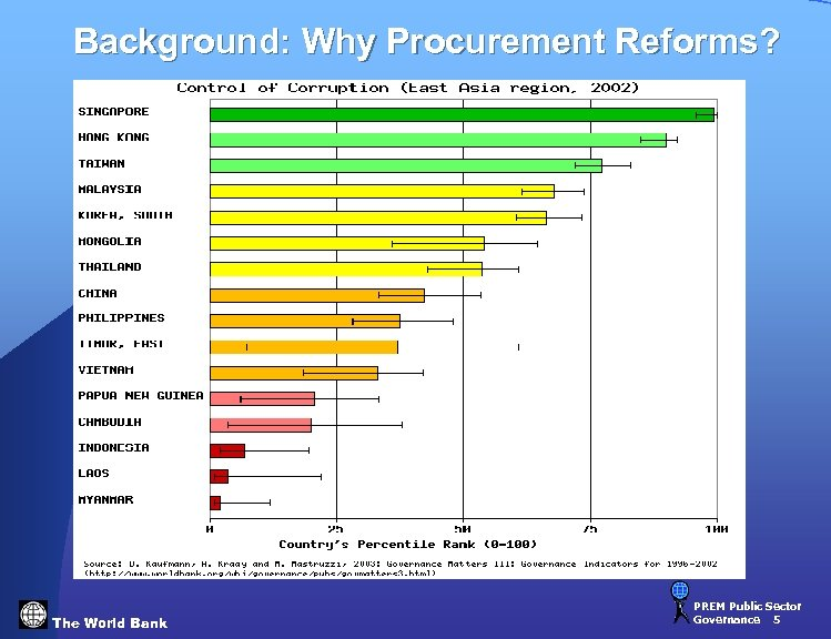 Background: Why Procurement Reforms? The World Bank PREM Public Sector Governance 5